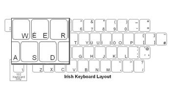 Welsh Language Keyboard Labels